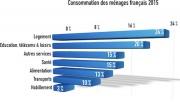 Consommation en France