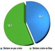 Combien d'athées, de musulmans, de catholiques, de juifs, de protestants en France ?