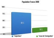 Quel est le poids de l'immigration en France ? Combien de musulmans en son sein ?