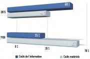 Proportion de coûts liés à l'information et de coûts matériels dans les objets manufacturés grand public, en France, en 1950 et en 2015.