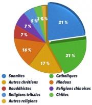 Statistiques des religion